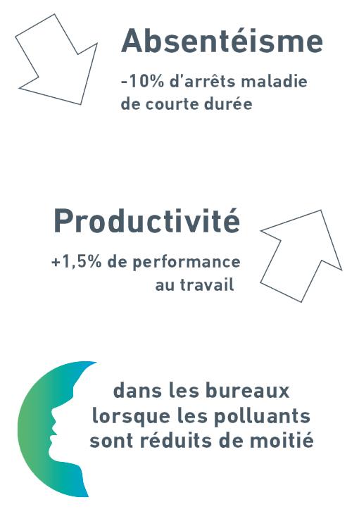 Optimisation de la qualité de l'air et de la productivité avec un système de purificateur d'air intégré aux espaces de travail dédiés et partagés.