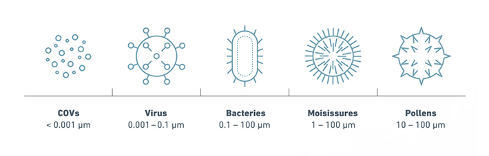 Purificateur d'air IDEAL Santé, taille et filtration des particules de pollution intérieure, pollens, allergènes, bactéries et virus.